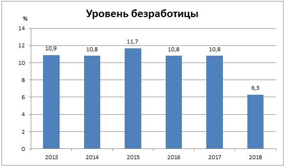 уровень безработицы в финляндии