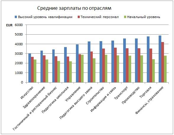 средние зарплаты по отраслям в финляндии