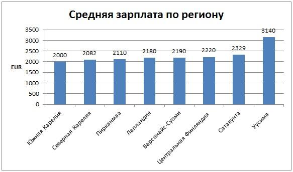 средняя зарплата по региону в финляндии