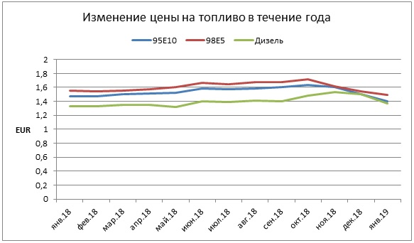 Изменение цены на топливо в течение года в Финляндии