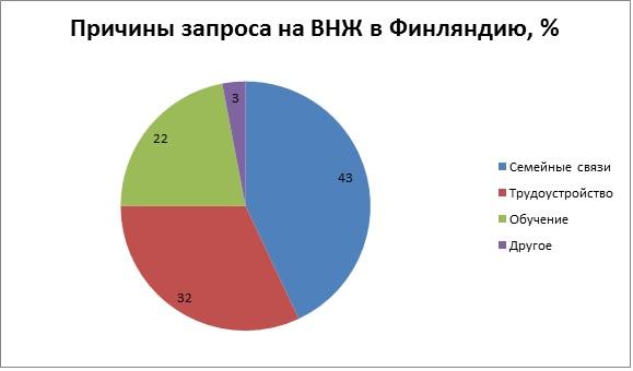 Причины запроса на ВНЖ в Финляндию, %
