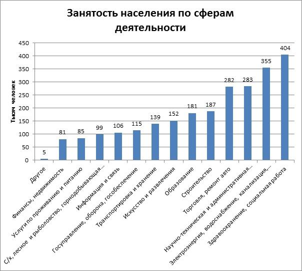 Занятость населения по сферам деятельности