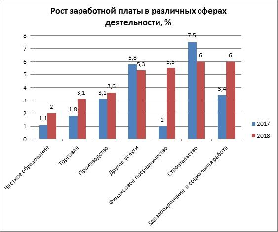 Рост заработной платы в различных сферах деятельности, % в Финляндии